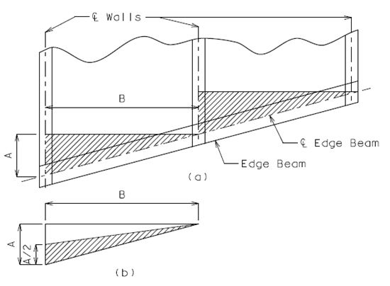 Fig. 751.8.2.5.4 Partial Plan View of Double Box Culvert Showing Edge Beam and Dead Loads  (a) Triangular Hatched Areas Represent Dead Loads  (b) Half of Dead Loads to be Carried by Edge Beam