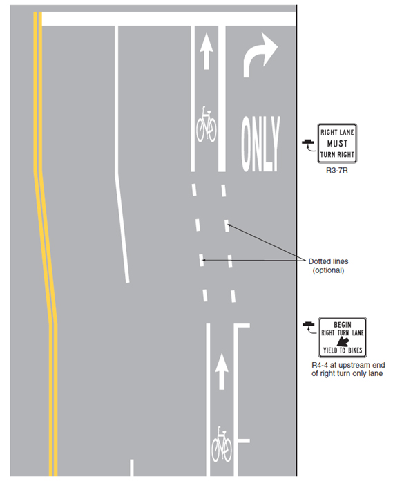 Fig. 620.2.29.7.2, Example of Bicycle Lane Treatment at Parking Lane into a Right turn Only Lane (MUTCD Fig. 9C-5)