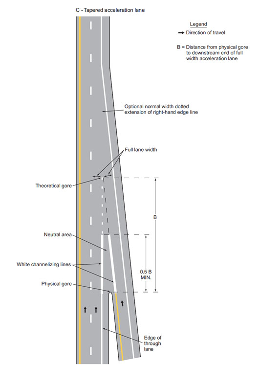 Fig. 620.2.5.4, Examples of Dotted Line and Channelizing Line Application for Entrance Ramp Markings (Sheet 2 of 2 of MUTCD 3B-9)