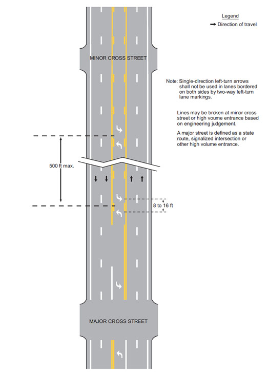 Fig. 620.2.2.2.4, Example of Two-Way Left-Turn Lane Marking Application (MUTCD 3B-7)