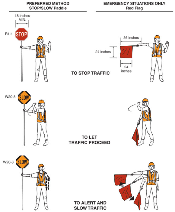Fig. 616.5.7, Use of Hand-Signaling Devices by Flaggers