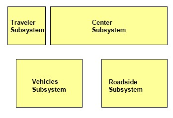 Figure 910.4.1.4.1.1, Physical Architecture Subsystems Classes