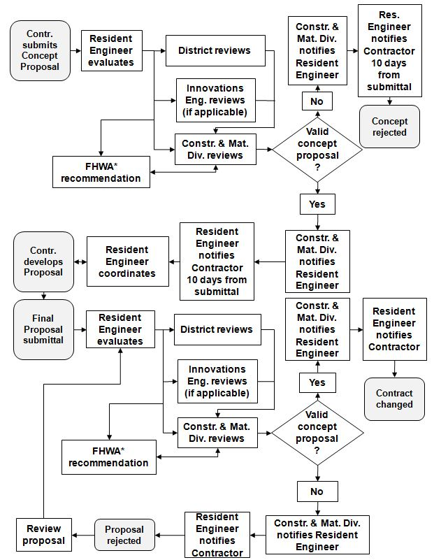 Figure 104.13 Construction VE Flow Chart * Projects designated for federal involvement on Value Engineering Change Proposals on the PODI matrix only
