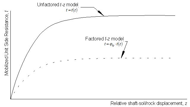 Fig. Commentary 751.37.4.2 Illustration of unfactored and factored t-z models for estimation of drilled shaft settlement using t-z method.