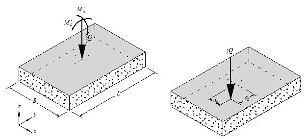 Fig. 751.38.5.1 Nomenclature used for load eccentricity for spread footings.