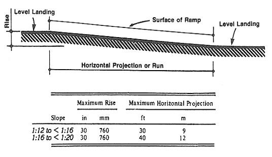 642 2 Sidewalk Ramp And Curb Ramp Design Criteria