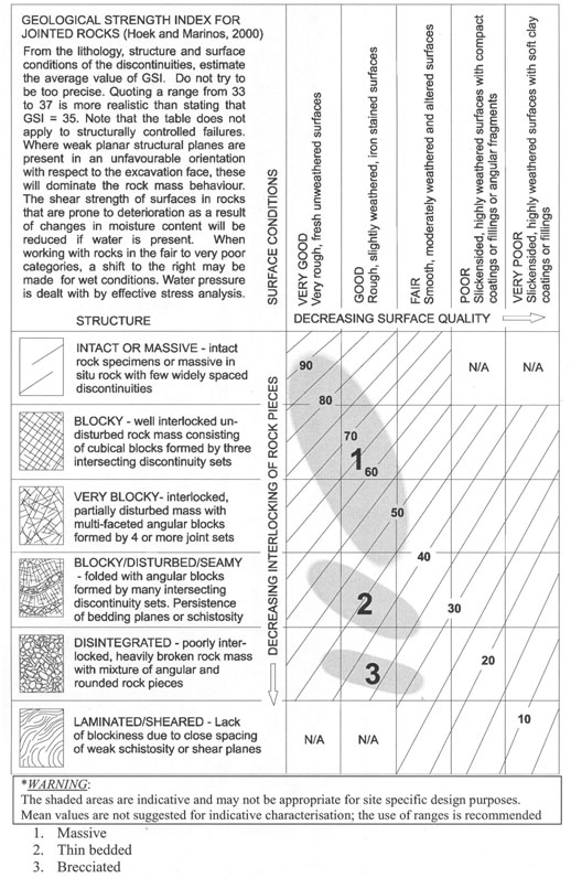 Fig. Commentary 751.38.3.1.4 Graphic for illustrating typical ranges for geological strength index (GSI) of limestone (from Marinos and Hoek, 2000).
