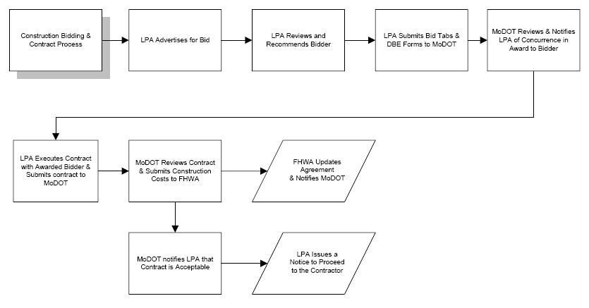 Fig. 136.1.7, Construction Bidding and Contract Process Chart (Return to Fig. 136.1, Project Flowchart for Local Federal-Aid Projects)
