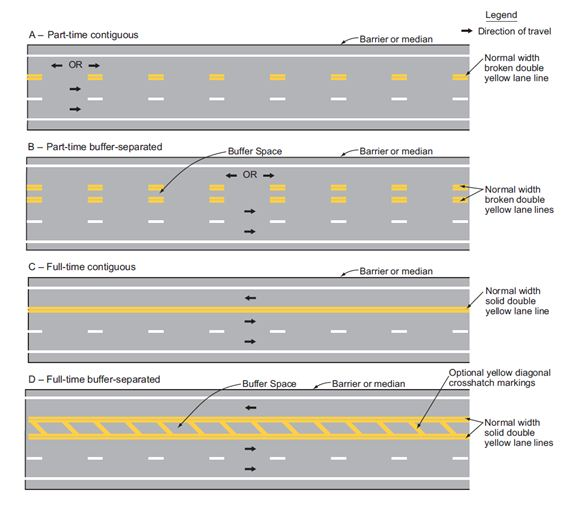 Fig. 620.4.2.5, Markings for Counter-Flow Preferential Lanes on Divided Highways (MUTCD 3D-4)