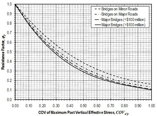Fig. 751.38.4.3.2 Resistance factors for maximum past vertical effective stress used for calculation of settlement for spread footings on cohesive soils.