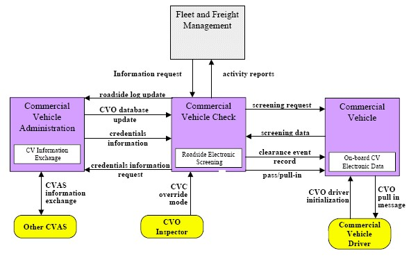 Figure 910.4.3.2.1, Electronic Clearance Market Package Architecture Flow Diagram