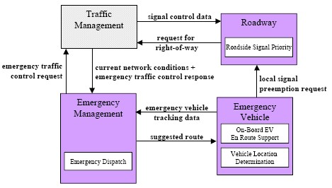 Emergency Routing Market Package Architecture Flow Diagram