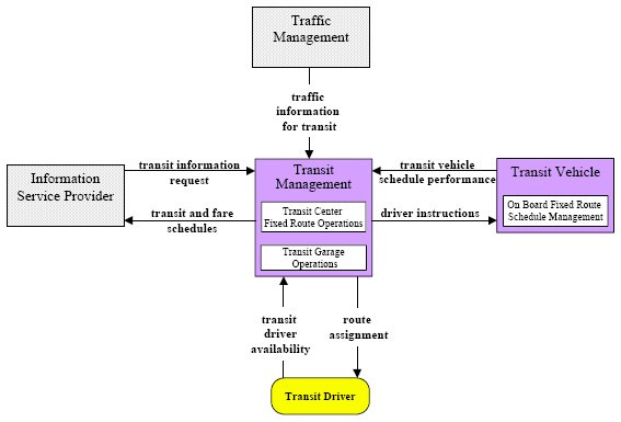 Transit Fixed Route Operations Market Package Architecture Flow Diagram
