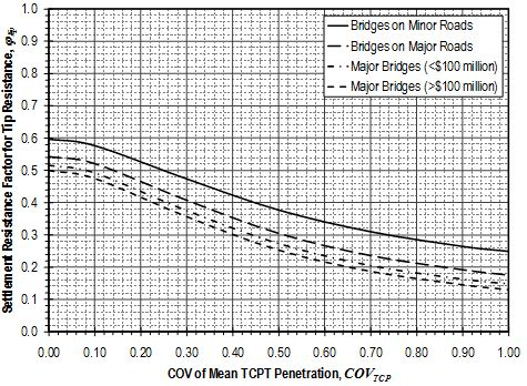 Fig. 751.37.4.1.8 Settlement resistance factors for tip resistance of drilled shafts in weak rock from Texas Cone Penetration Test measurements using approximate method.