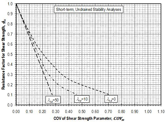 Fig. 321.1.2.4 Resistance factors for shear strength parameters for stability analysis of short-term, undrained conditions.