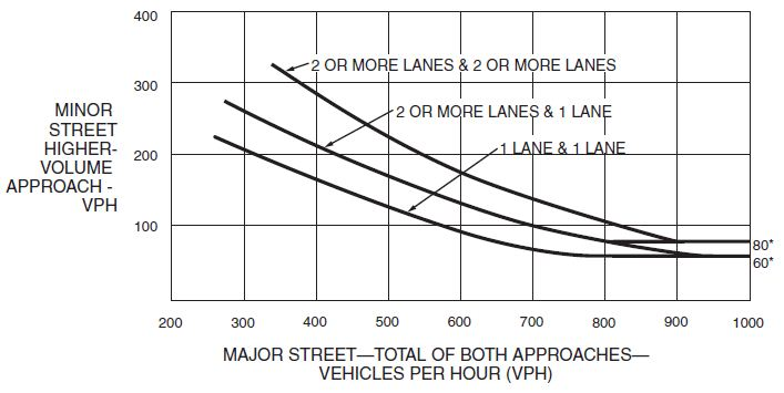 Fig. 902.3.4.2, Warrant 2, Four-Hour Vehicular Volume (70% Factor)  (Community Less Than 10,000 Population or Above 40mph on Major Street)  * Note: 80 vph applies as the lower threshold volume for a minor street approach with two or more lanes and 60 vph applies as the lower threshold volume for a minor street approach with one lane.