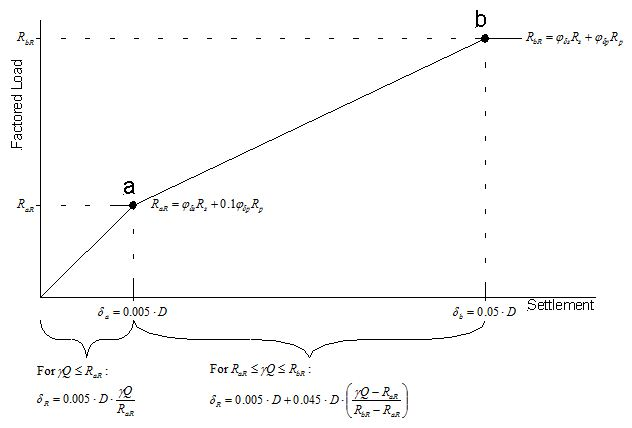 Fig. Commentary 751.37.4.1.1 Approximate load-settlement curve used for estimation of drilled shaft settlement using approximate method.
