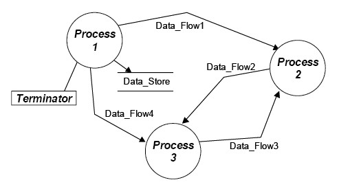 its achitecture   engineering policy guidefigure              typical logical architecture data flow diagram