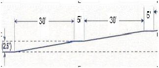 Ada guidelines ramp length