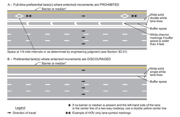 Fig. 620.4.2.2, Markings for Buffer-Separated Preferential Lanes (Sheet 1 of 2, MUTCD 3D-2)