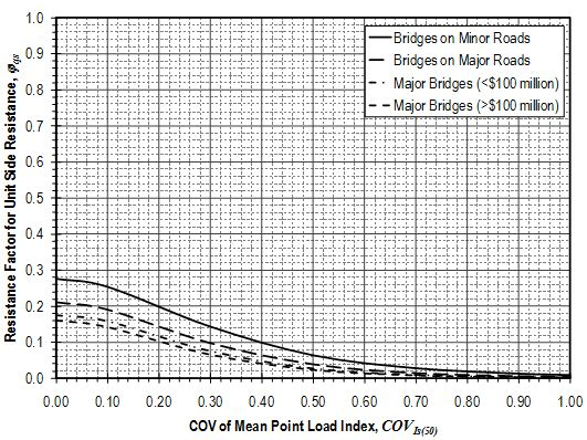 Fig. 751.37.3.5.1 Resistance factors for unit side resistance for drilled shafts in weak rock from Point Load Index values.