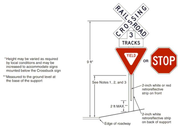 Fig. 903.20.3, Crossbuck Assembly with a YIELD or STOP Sign on the Crossbuck Sign Support    Notes:   1. YIELD or STOP signs are used only at passive crossings.  A STOP sign is used only if an engineering study determines that it is appropriate for that particular approach.   2. Mounting height shall be at least 5 ft. for installations of YIELD or STOP signs on existing Crossbuck sign supports.   3. Mounting height shall be at least 7 ft. for new installations in areas with pedestrian movements or parking.