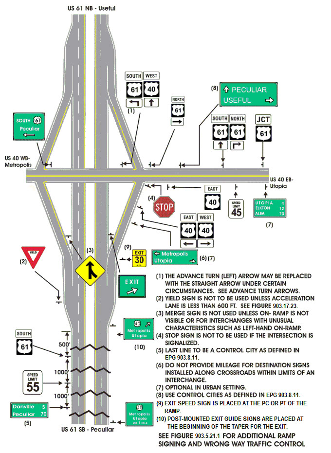 Fig. 903.17.15, Standard Diamond Interchange Signing
