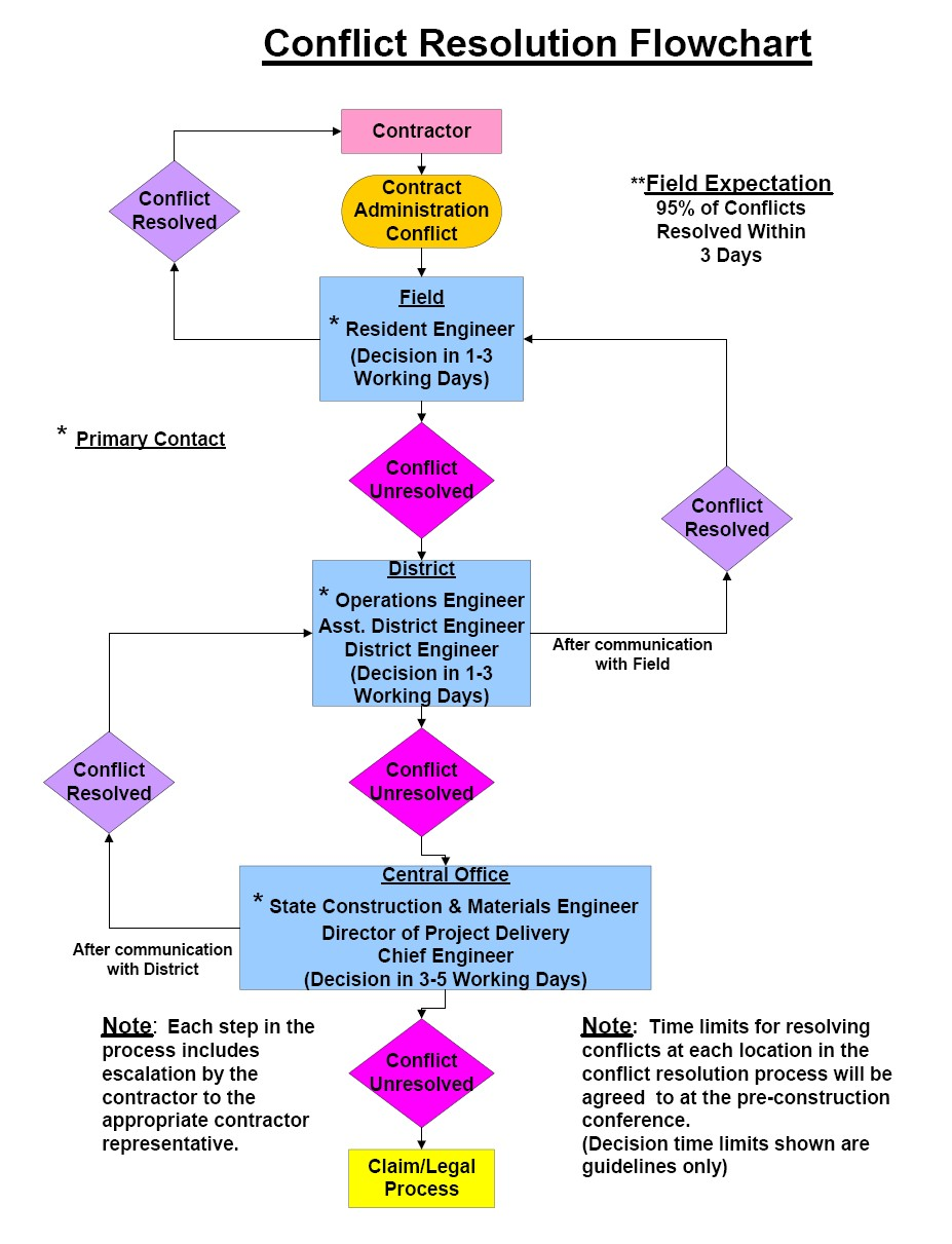 Category100 general engineering policy guide flowchart depicting the conflict resolution process geenschuldenfo Images