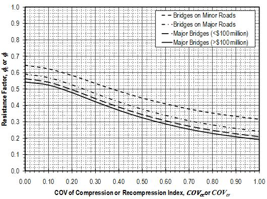 Fig. 321.1.3.2.1 Resistance factors for compression index and recompression index in calculation of compression of embankment foundation soils.