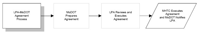Fig. 136.1.8, LPA MoDOT Agreement Process Chart (Return to Fig. 136.1, Project Flowchart for Local Federal-Aid Projects)
