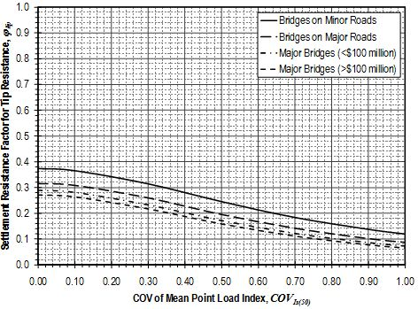 Fig. 751.37.4.1.10 Settlement resistance factors for tip resistance of drilled shafts in weak rock from Point Load Index Test measurements using approximate method.