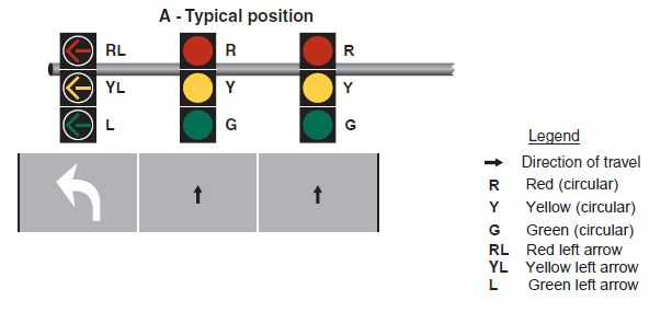 Fig. 902.5.25, Typical Position and Arrangements of Separate Signal Faces for Protected Only Mode Left Turns