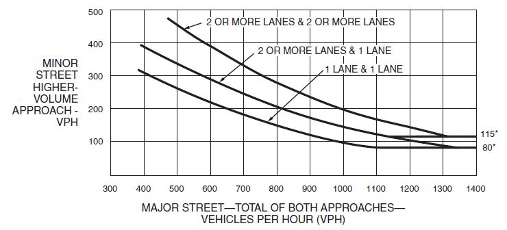 Fig. 902.3.4.1, Warrant 2, Four-Hour Vehicular Volume  * Note: 115 vph applies as the lower threshold volume for a minor street approach with two or more lanes and 80 vph applies as the lower threshold volume for a minor street approach with one lane.