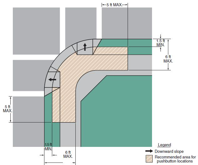 Fig. 902.6.8.1, Pushbutton Location Area    Notes:   1. Where there are constraints that make it impractical to place the pedestrian pushbutton between 1.5 ft. and 6 ft. from the edge of the curb, shoulder, or pavement, it should not be farther than 10 ft. from the edge of curb, shoulder, or pavement.   2. Two pedestrian pushbuttons on a corner should be separated by 10 feet.   3. This figure is not drawn to scale.   4. Fig. 902.6.8.2 shows typical pushbutton locations.