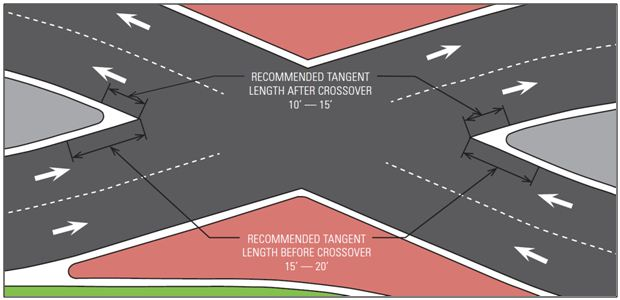 Fig. 234.6.2.5 Recommended tangent length before and after crossover