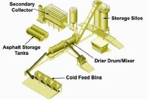Components of a drum mix plant