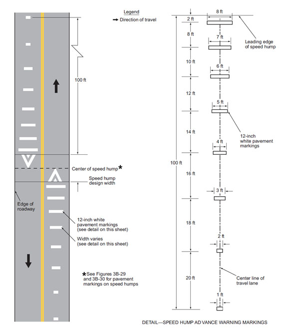 Fig. 620.2.26.3, Advance Warning Markings for Speed Humps (MUTCD 3B-31)