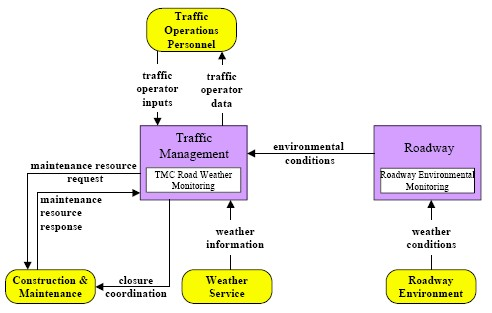 Road Weather Information System Market Package Architecture Flow Diagram