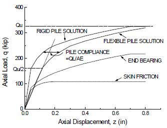 Fig. 751.9.2.6.3 Pile Axial Stiffness Model