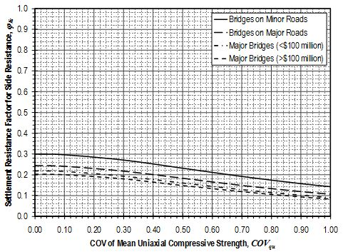 Fig. 751.37.4.1.3 Settlement resistance factors for side resistance of drilled shafts in weak rock from uniaxial compression test measurements using approximate method.