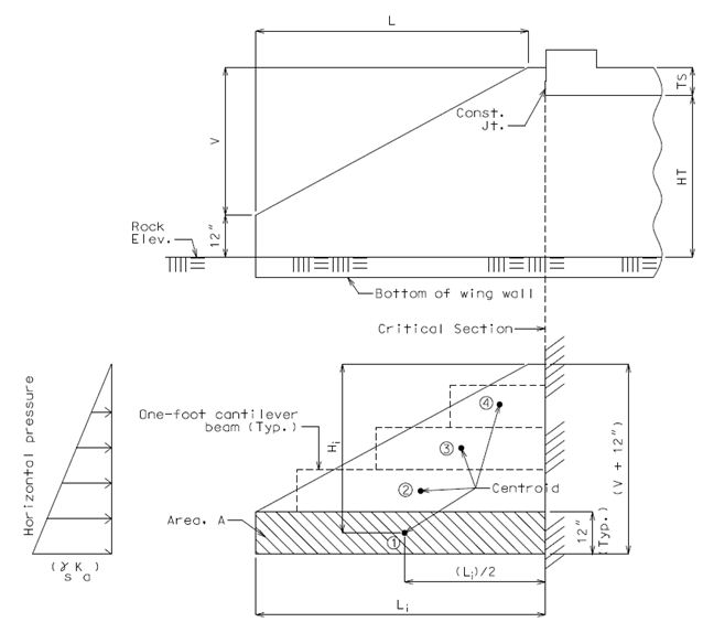 7518 lrfd concrete box culverts engineering policy guide 7518253 structural model for designing horizontal reinforcement of wing wall ccuart Images