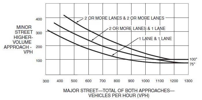 Fig. 902.3.5.2, Warrant 3, Peak Hour (70% Factor)  (Community Less Than 10,000 Population or Above 40mph on Major Street)  * Note: 100 vph applies as the lower threshold volume for a minor street approach with two or more lanes and 75 vph applies as the lower threshold volume for a minor street approach with one lane.