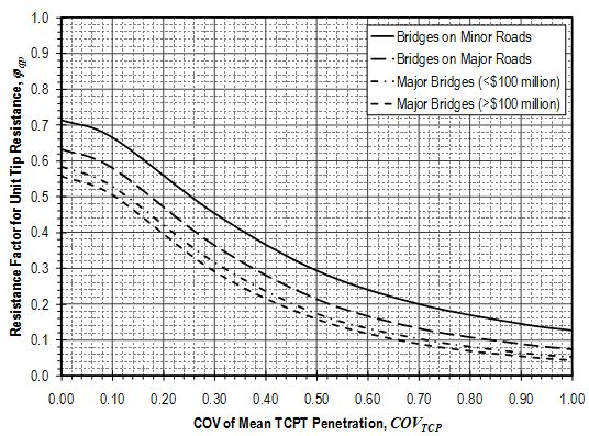 Fig.751.37.3.4.2 Resistance factors for unit tip resistance for drilled shafts in weak rock from Texas Cone Penetration Test penetration values.