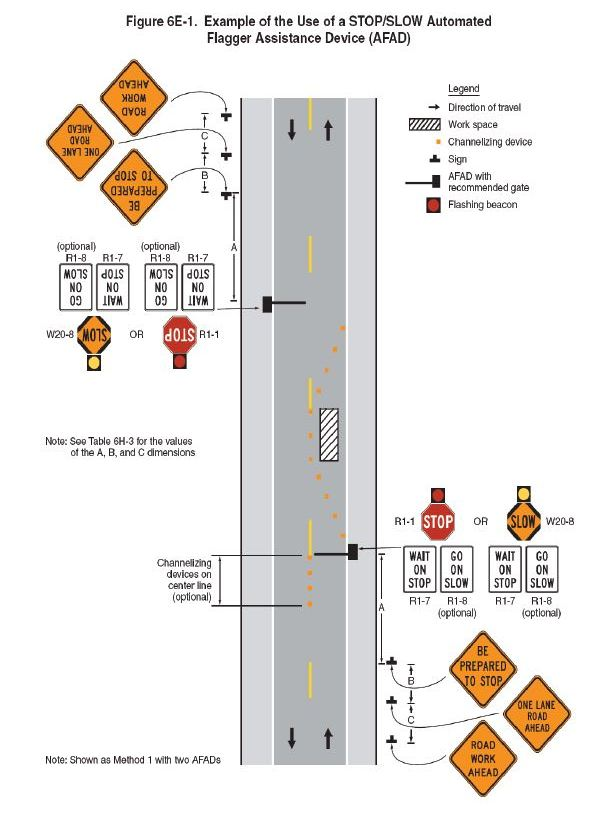 Example of the Use of a STOP/SLOW Automated Flagger Assistance Device (AFAD)