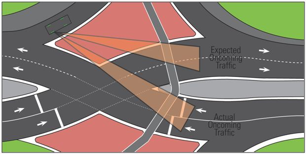 Fig. 234.6.2.2.7 Diagram of expected oncoming traffic versus actual oncoming traffic