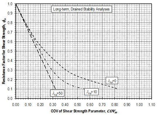 Fig. 321.1.2.5 Resistance factors for shear strength parameters for stability analysis of long-term, drained conditions.