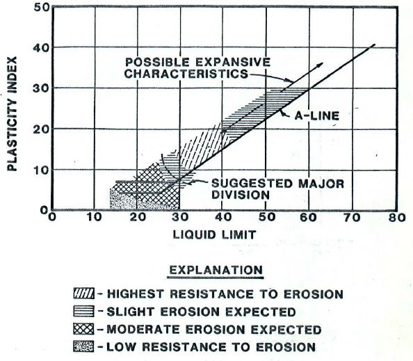 Suggested Trend of Erosion Characteristics for Fine-Grained Cohesive Soils with Respect to Plasticity  Gibbs and Holts, 1962