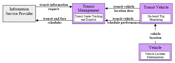 Transit Vehicle Tracking Market Package Architecture Flow Diagram