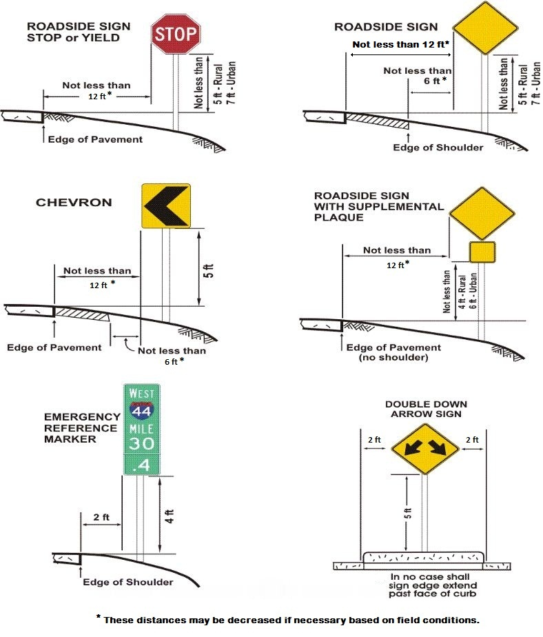 Fig. 903.2.26.1 Examples of Heights and Lateral Locations of Signs for Typical Installations