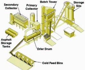 Components of a batch plant
